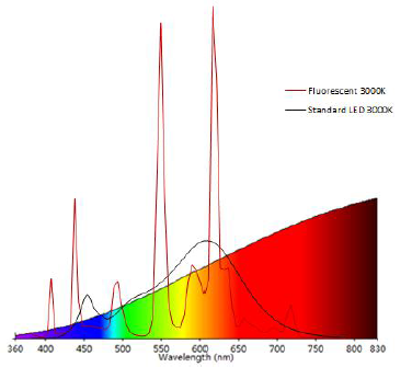 the spectral comparison of fluorescent lamps, standard LED and incandescent lamps